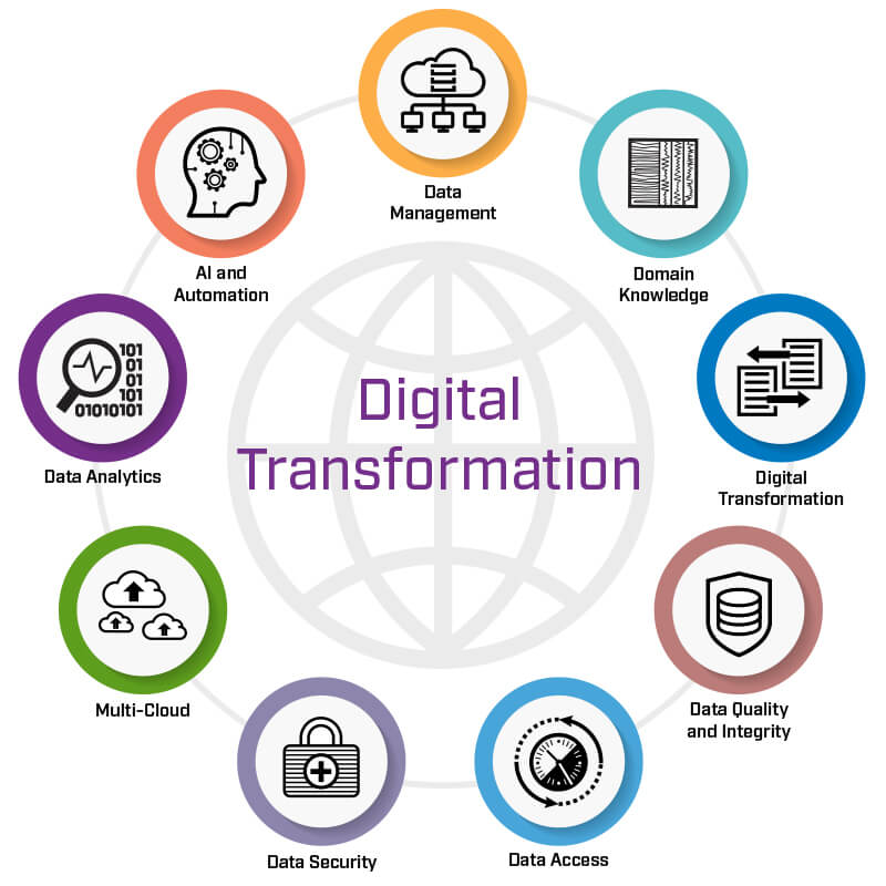 Digitize the World Tour | Digital Transformation