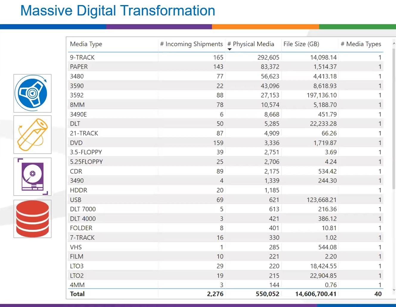 Digital transformation media types for subsurface data